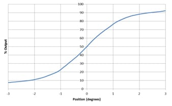 electrolytic tilt sensor output graph, The Fredericks Company, +1 215 947 2500