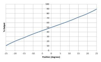 electrolytic tilt sensor output graph