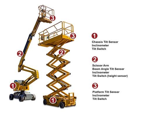 Workplace Safety on Work Platforms
