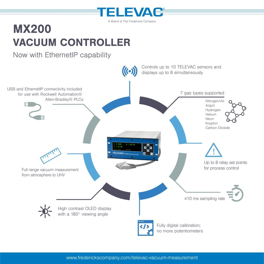 Televac vacuum controller vacuum control unit vacuum pressure controller, MX200, Fredericks, 215 947 2500