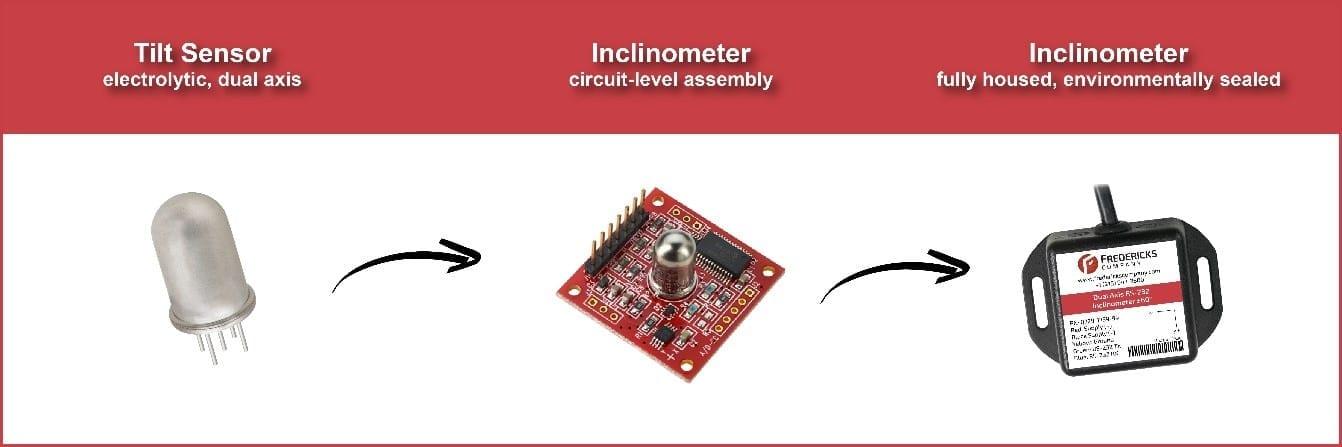 Tilt sensor vs. inclinometer