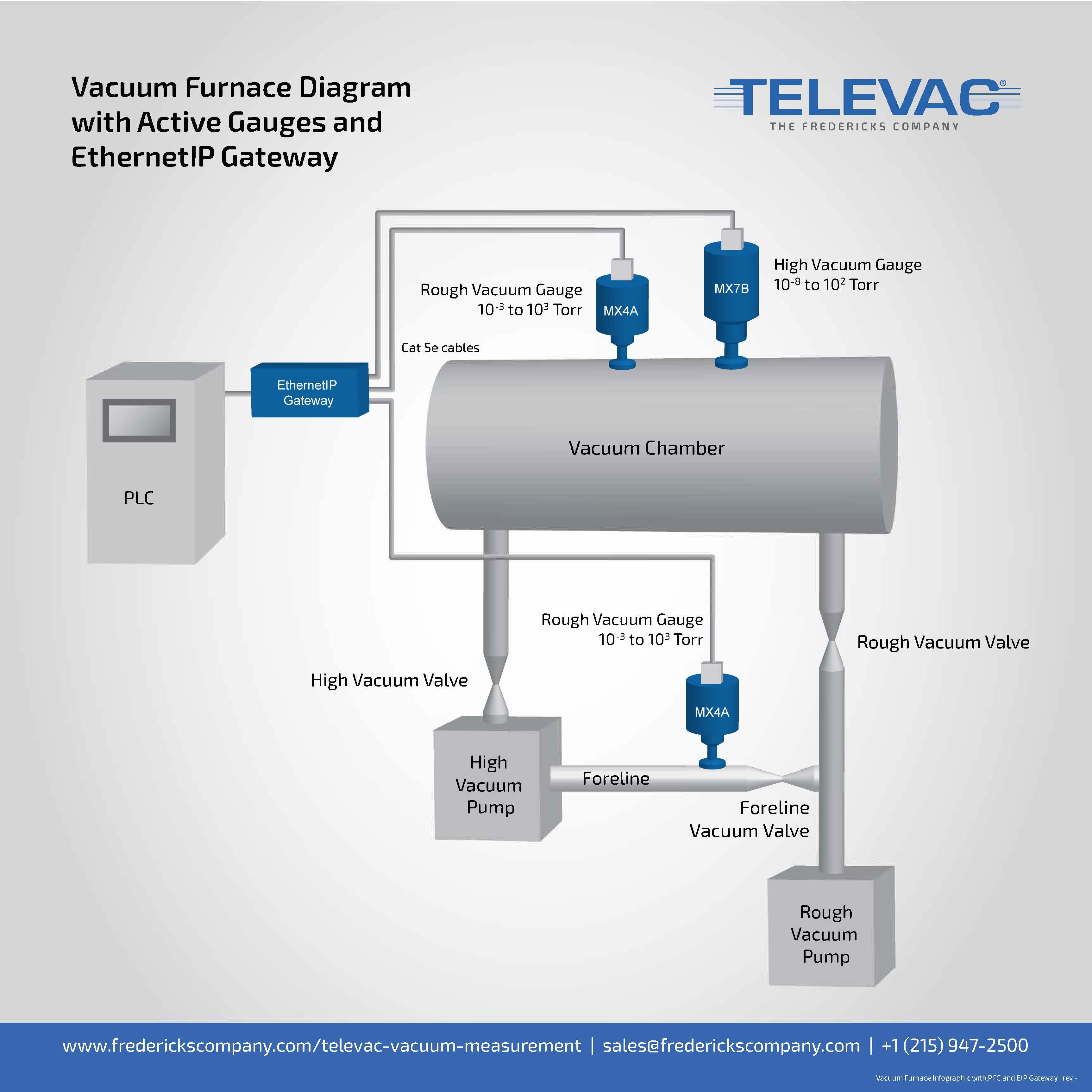 Vacuum Furnace Diagram Typical Active Gauge Configuration The Pump