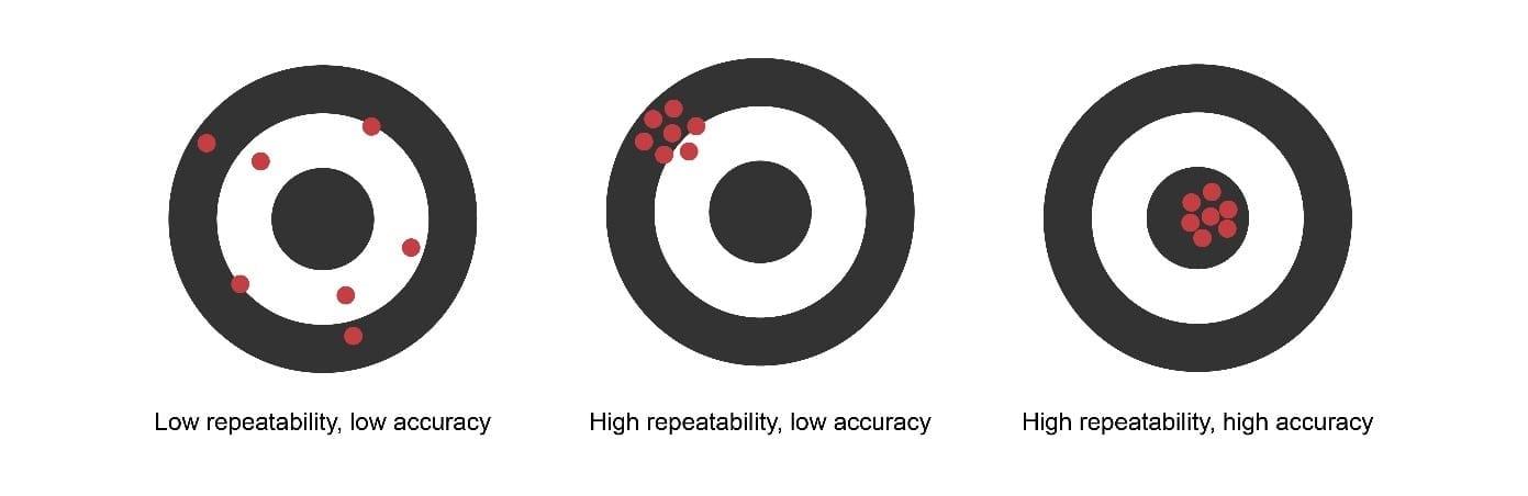 accuracy vs repeatability