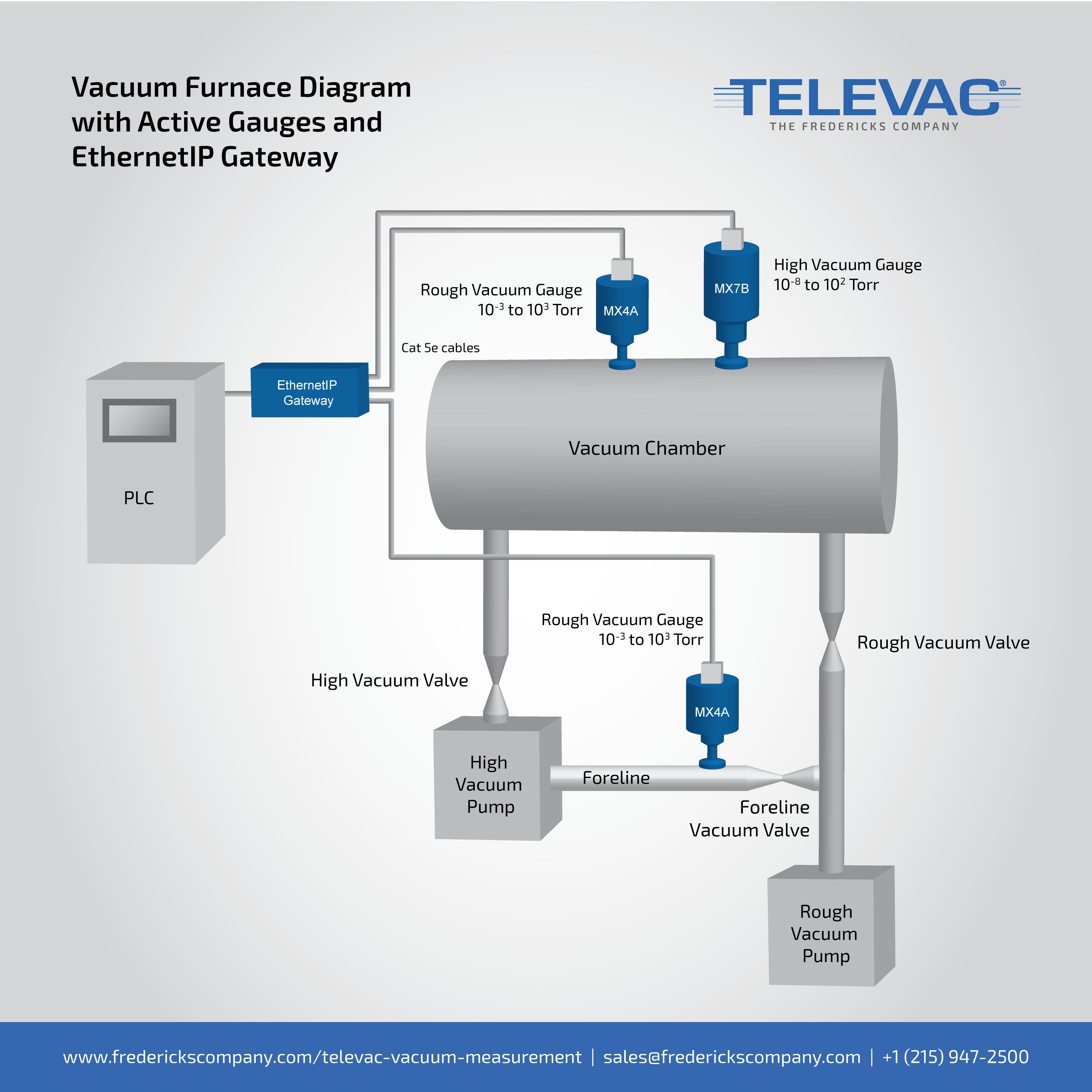 vacuum furnace, heat treat, vacuum gauge